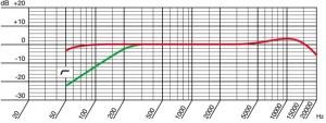 """תחום התדרים של המיקרופון קונדנסר הנ""""ל AKG Perception 200"""